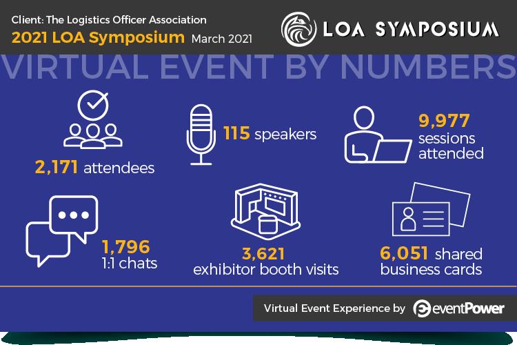 LOA Symposium Graphic