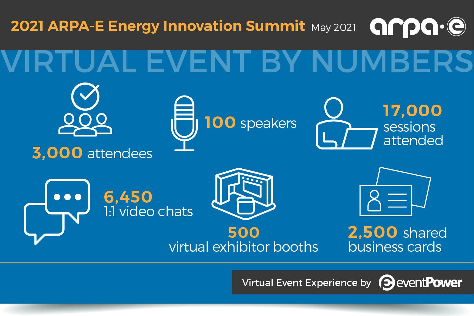 ARPA-E Summit Graphic